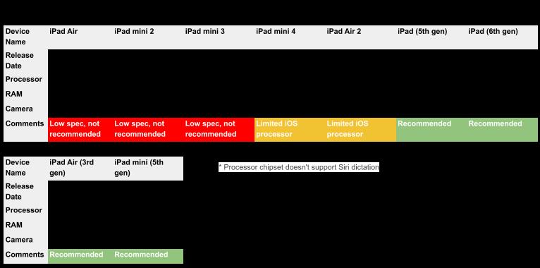iOS iPads