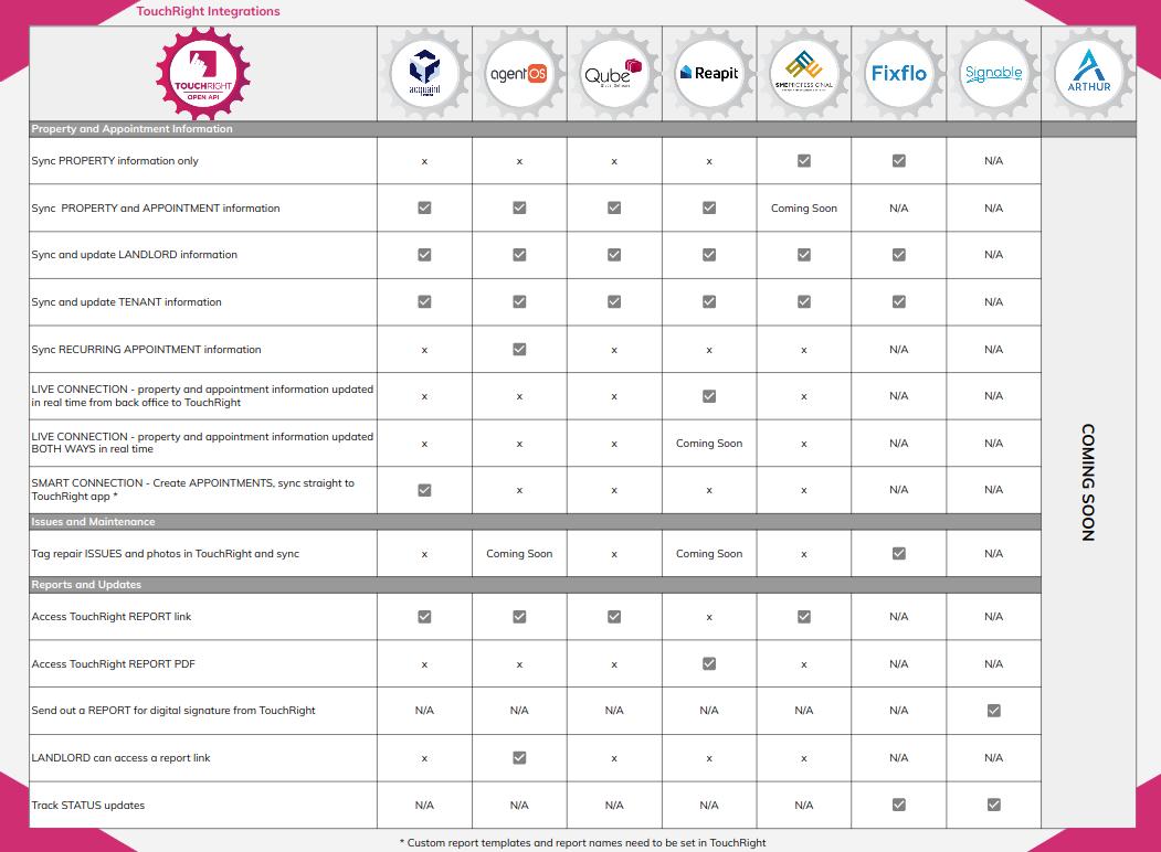 TouchRight Integrations Summary